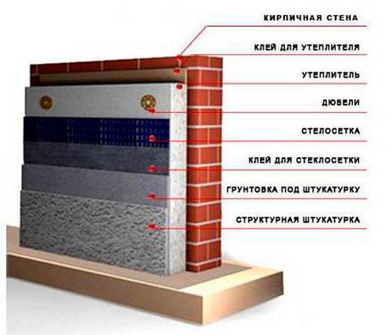 Крепление пенопласта к кирпичной стене 1