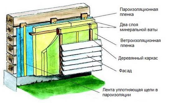 Утепление дома из профилированного бруса 1