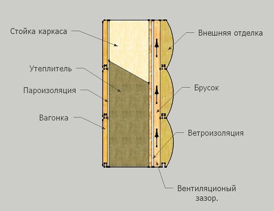 Технология утепления каркасных стен своими руками 4