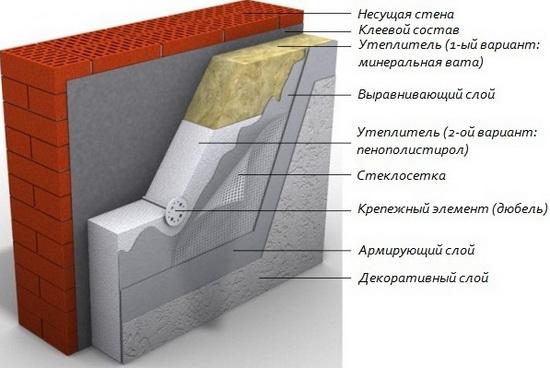 Эффективная толщина пенополистирола при утеплении стен в разных регионах 4