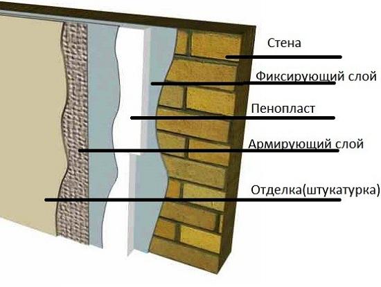 Способы утепления деревянных стен изнутри пенопластом 5