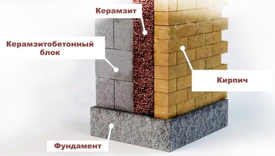 Как утеплять стены керамзитом 4