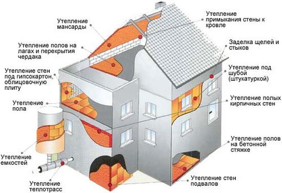 Все виды внутреннего утепления в деревянном доме 3