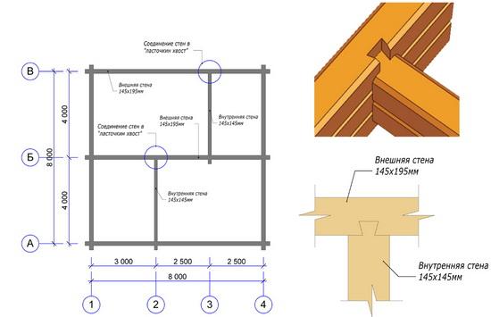 Калькулятор строительства дома из бруса - считаем брус на дом 4