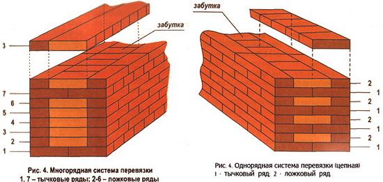 Количество кирпича в 1м3 кладки - считаем смету постройки кирпичного частного дома 4