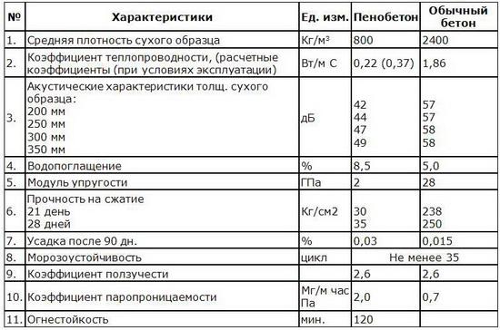 Пеноблоки - характеристики и применение пеноблоков 5