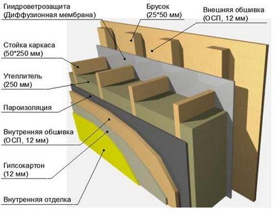 Плита OSB - технические характеристики, применение в каркасном частном строительстве 2
