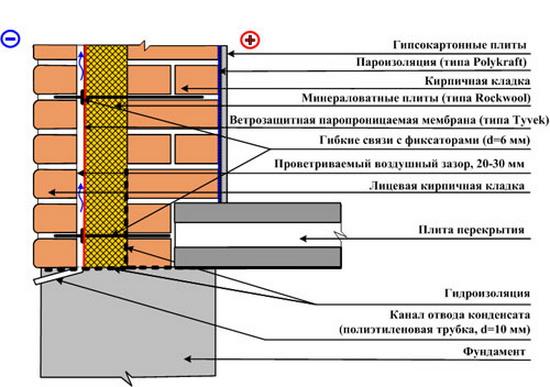 Сколько кирпичей в 1м³ кладки в трехслойной стене с утеплением 2