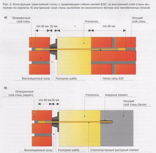 Сколько кирпичей в 1м³ кладки в трехслойной стене с утеплением 4