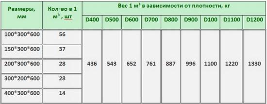 Стандартный вес пеноблока 600х300х200 в условиях естественной влажности 4