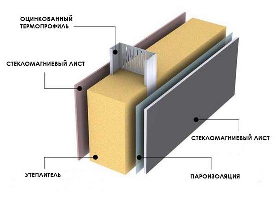 СМЛ стекломагниевые листы – технические характеристики материала 4