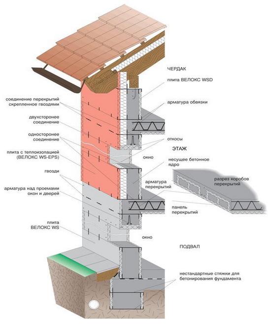 Velox — технология современного строительства жилья 3