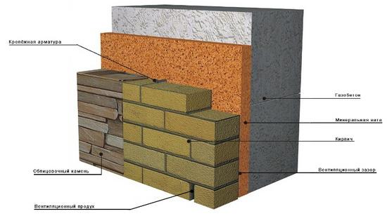 Утепление дома из пеноблоков снаружи - современные материалы, технологии, методики 3