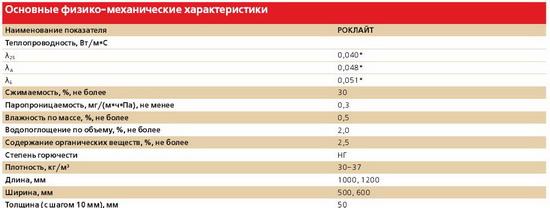 Базальтовая вата – таблица технических характеристик 4