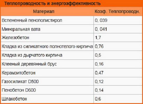 Базальтовая вата – таблица технических характеристик 6