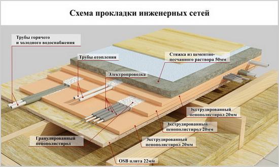 Каркасный дом – схемы и чертежи узлов 3