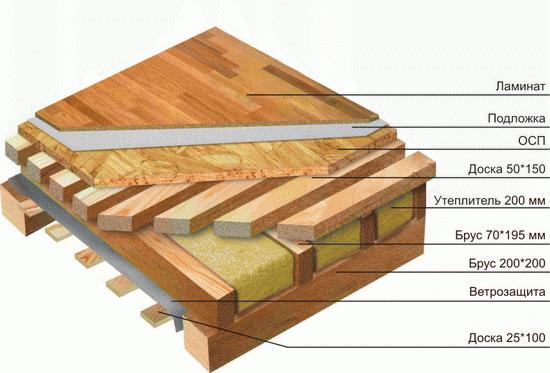 Конструкция каркасного дома – схемы узлов 1