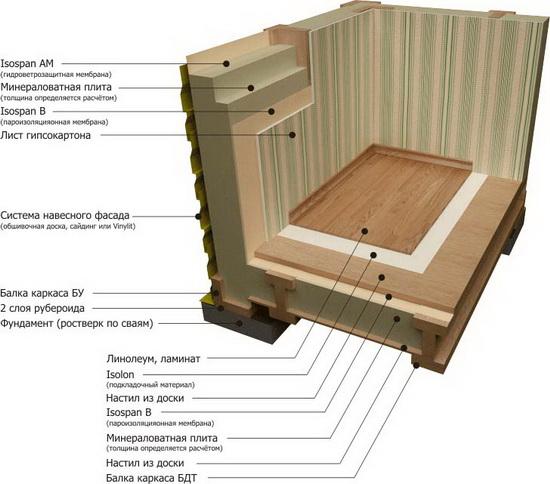 Конструкция стен каркасного дома – схема пирога 3