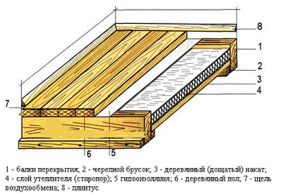 Пол в деревянном доме - гидроизоляция и пароизоляция 1