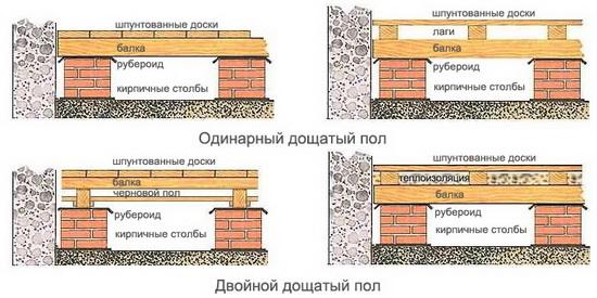 Пол в деревянном доме - гидроизоляция и пароизоляция 3
