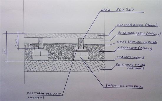 Пол в деревянном доме - гидроизоляция и пароизоляция 4