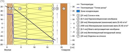 Принцип построения каркасной стены - схема 4