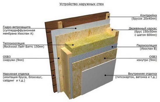 Принцип построения каркасной стены - схема 5