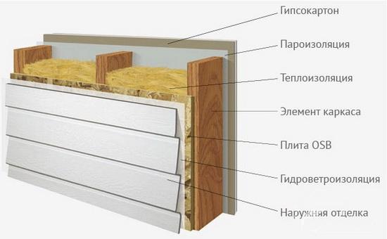 Схема пирога стены каркасного дома с минватой 1