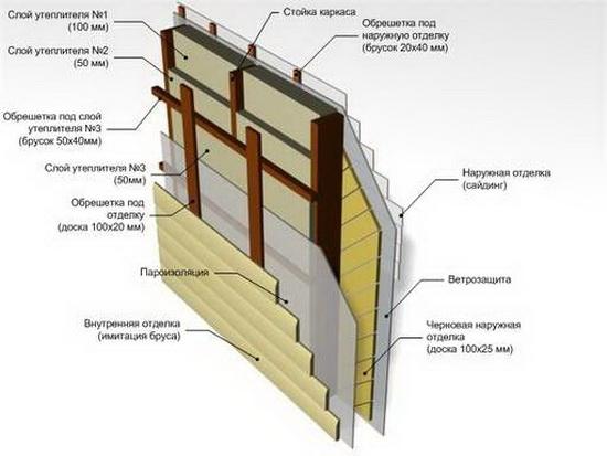 Схема пирога стены каркасного дома с минватой 5