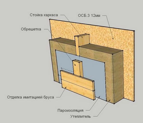Стена каркасного дома – устройство стенового пирога 2