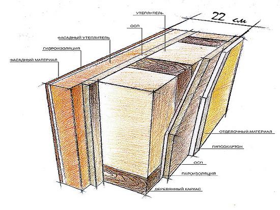 Стена каркасного дома – устройство стенового пирога 5
