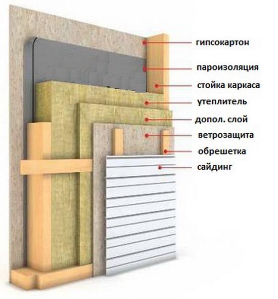 Толщина стен каркасного дома для зимнего проживания - схемы 1