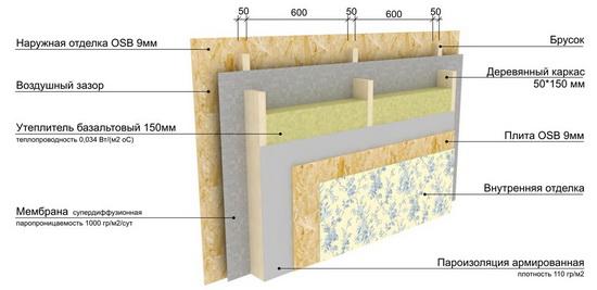 Толщина стен каркасного дома для зимнего проживания - схемы 2