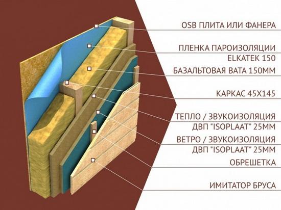 Каркасная стена в разрезе – схема и комментарии 4