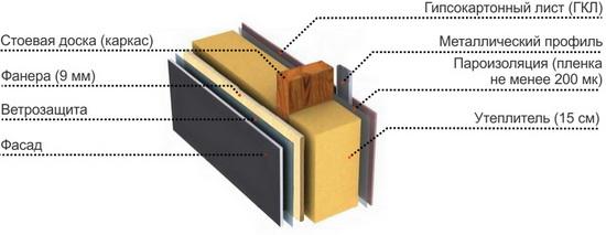 Каркасная стена в разрезе – схема и комментарии 6