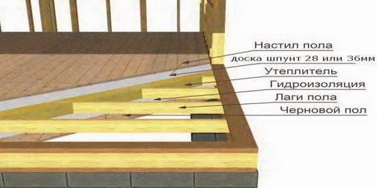 Отвечаем на вопрос, можно ли строить каркасный дом зимой 8