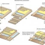 Правильная пароизоляция чердачного перекрытия по деревянным балкам
