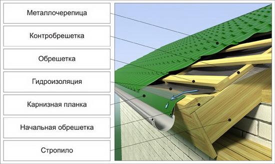 Правильная пароизоляция чердачного перекрытия по деревянным балкам 4